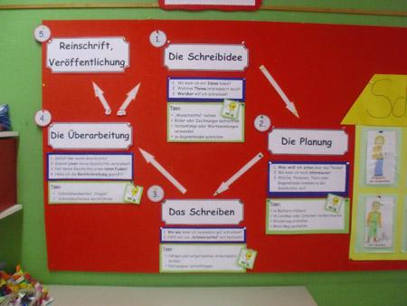 Bernhard Overberg Grundschule Gronau Epe